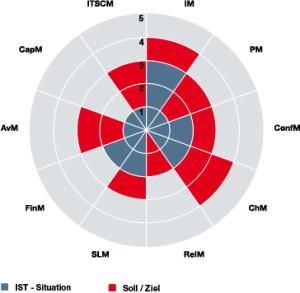 itsm-radar-chart